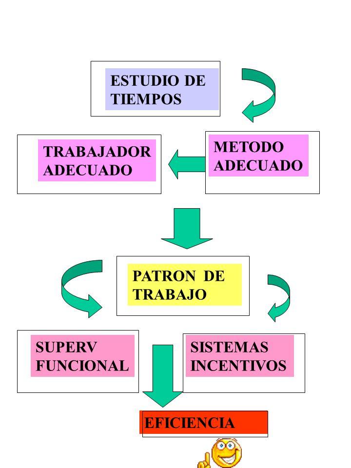 ESTUDIO DE TIEMPOS METODO. ADECUADO. TRABAJADOR. ADECUADO. PATRON DE TRABAJO. SUPERV. FUNCIONAL.