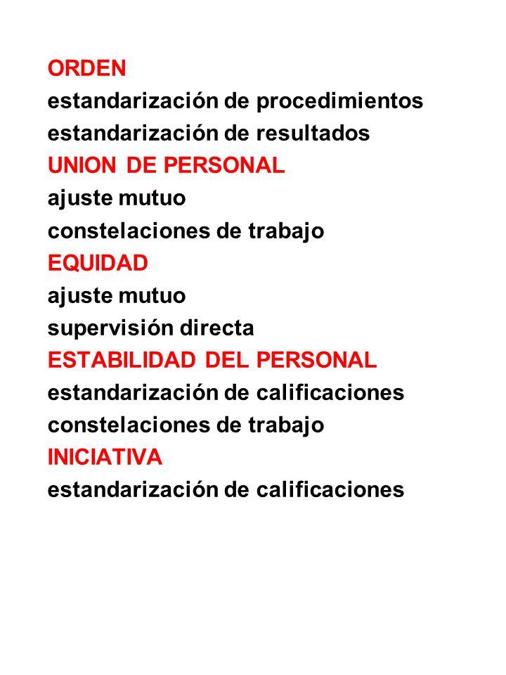 ORDEN estandarización de procedimientos. estandarización de resultados. UNION DE PERSONAL. ajuste mutuo.