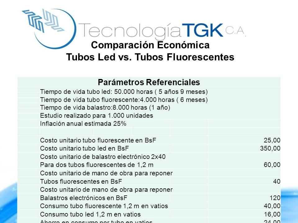 Comparación Económica Tubos Led vs. Tubos Fluorescentes