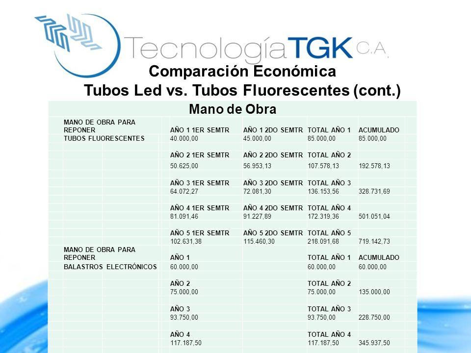 Comparación Económica Tubos Led vs. Tubos Fluorescentes (cont.)