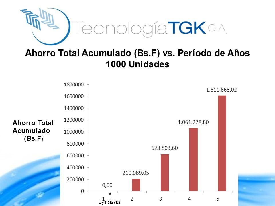 Ahorro Total Acumulado (Bs.F) vs. Período de Años