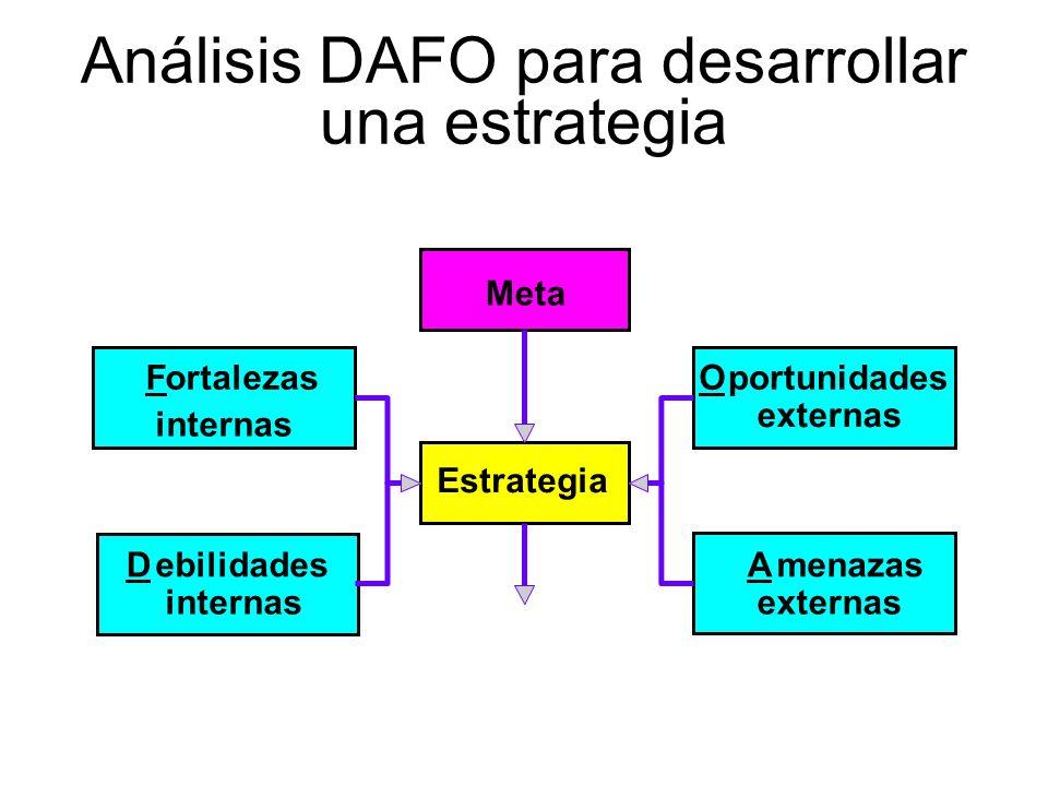 Análisis DAFO para desarrollar una estrategia