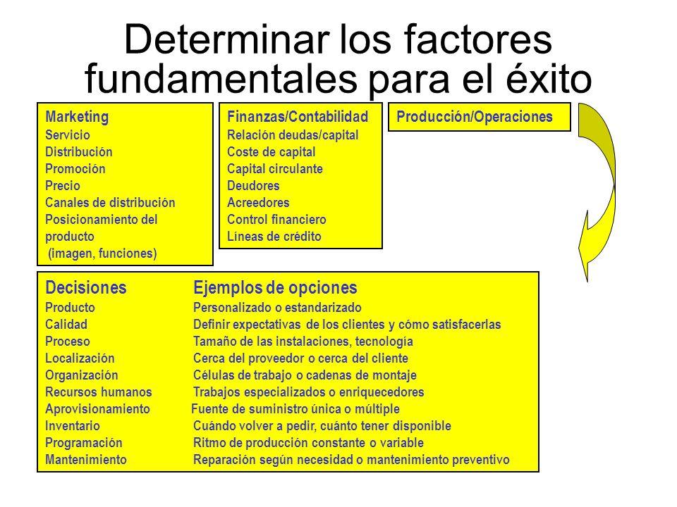 Determinar los factores fundamentales para el éxito