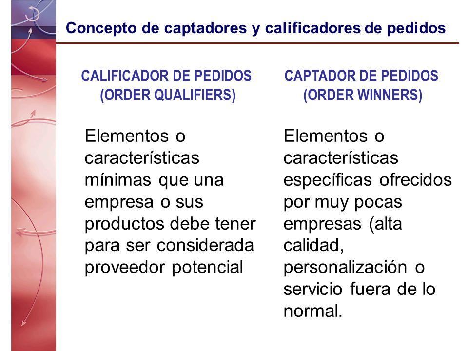 CALIFICADOR DE PEDIDOS