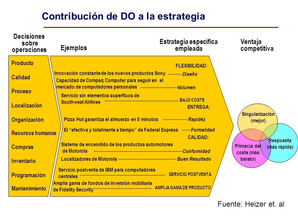 Contribución de DO a la estrategia