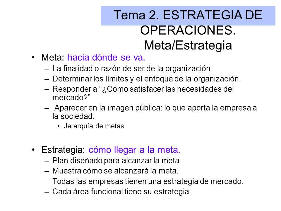 Tema 2. ESTRATEGIA DE OPERACIONES. Meta/Estrategia