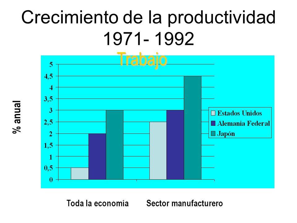 Crecimiento de la productividad 1971- 1992