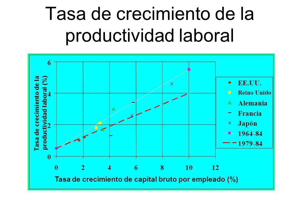 Tasa de crecimiento de la productividad laboral