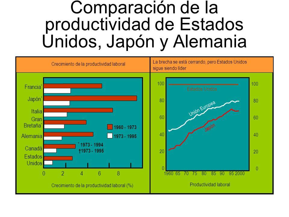 Comparación de la productividad de Estados Unidos, Japón y Alemania
