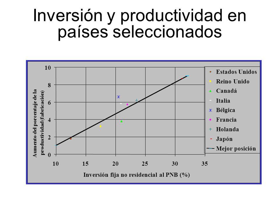 Inversión y productividad en países seleccionados