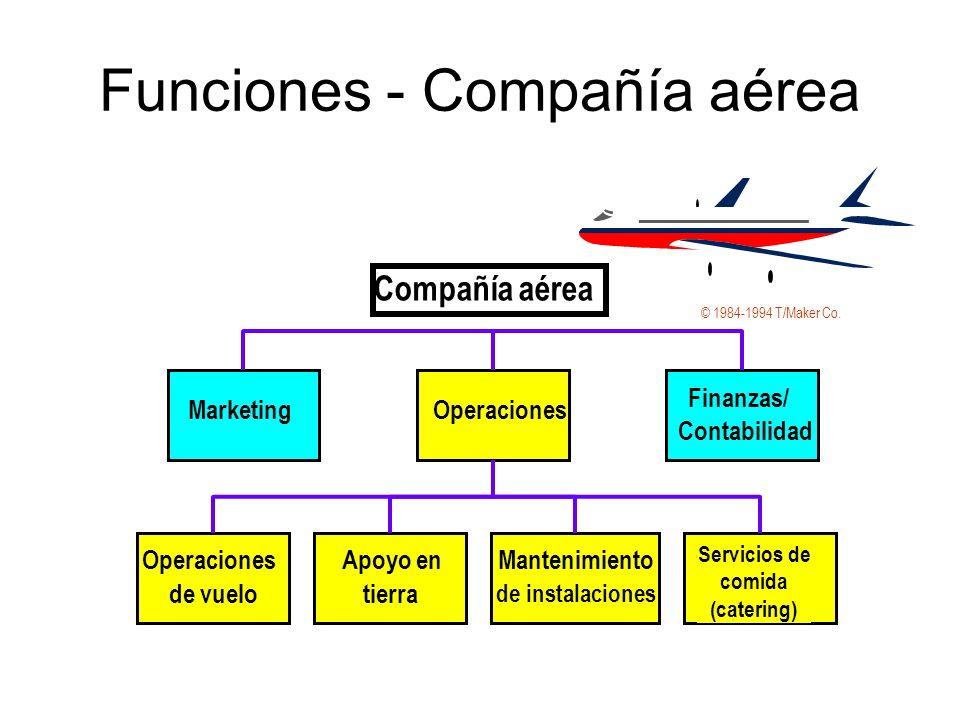 Funciones - Compañía aérea