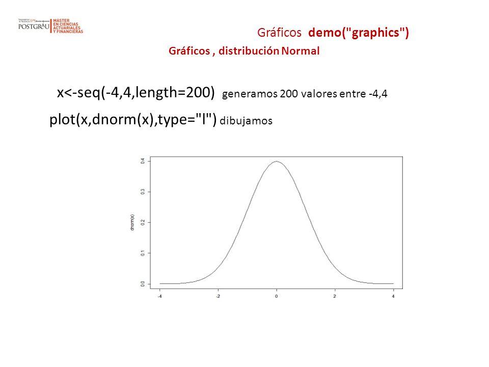 x<-seq(-4,4,length=200) generamos 200 valores entre -4,4