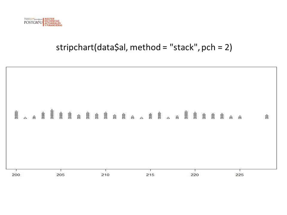 stripchart(data$al, method = stack , pch = 2)