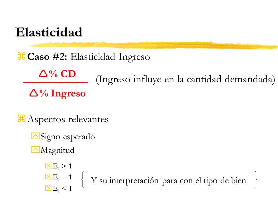 Elasticidad Caso #2: Elasticidad Ingreso % CD