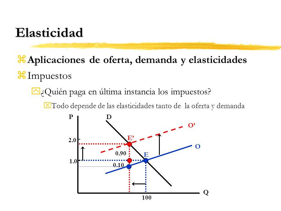 Elasticidad Aplicaciones de oferta, demanda y elasticidades Impuestos