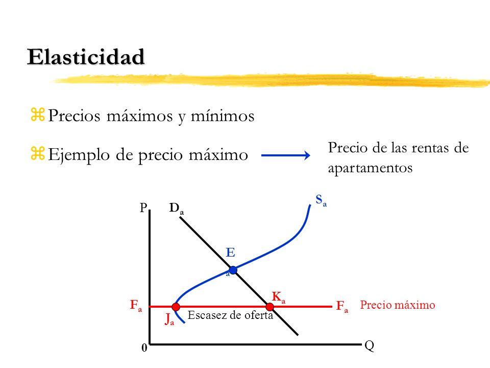 Elasticidad Precios máximos y mínimos Ejemplo de precio máximo