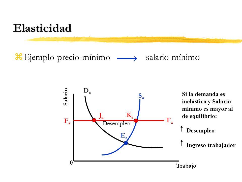 Elasticidad Ejemplo precio mínimo salario mínimo Da Sa Ja Ka Fa Ea