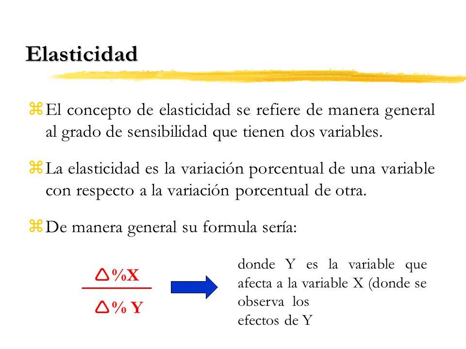 Elasticidad El concepto de elasticidad se refiere de manera general al grado de sensibilidad que tienen dos variables.