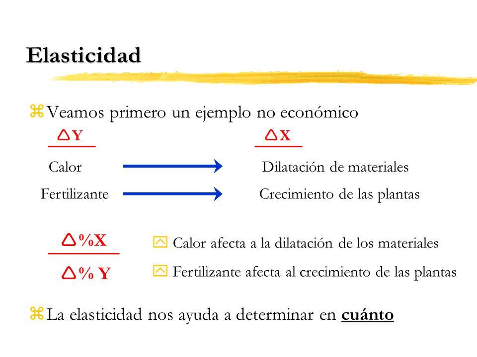 Elasticidad Veamos primero un ejemplo no económico %X % Y