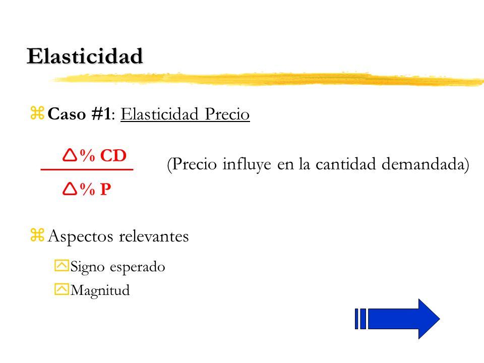 Elasticidad Caso #1: Elasticidad Precio % CD