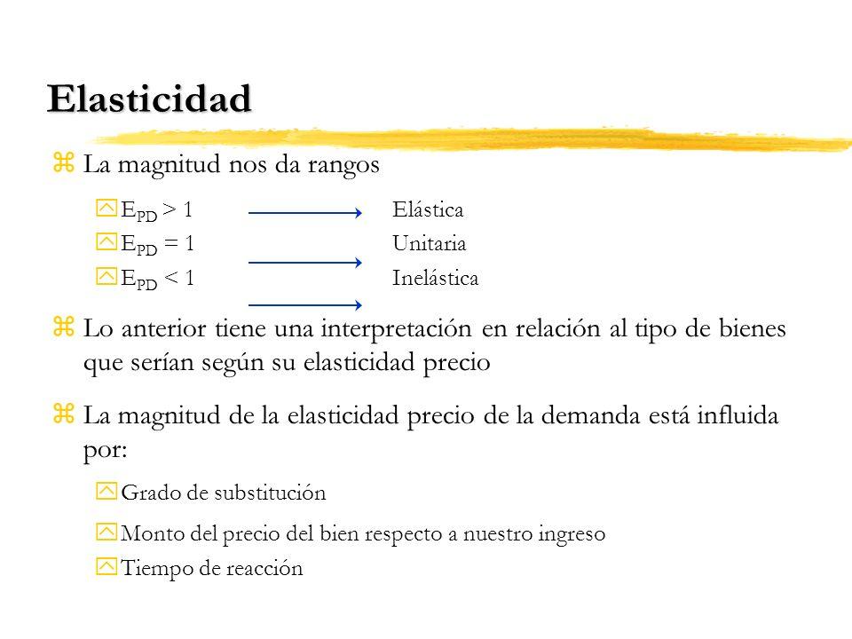 Elasticidad La magnitud nos da rangos