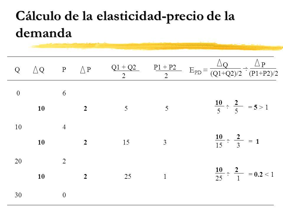 Cálculo de la elasticidad-precio de la demanda