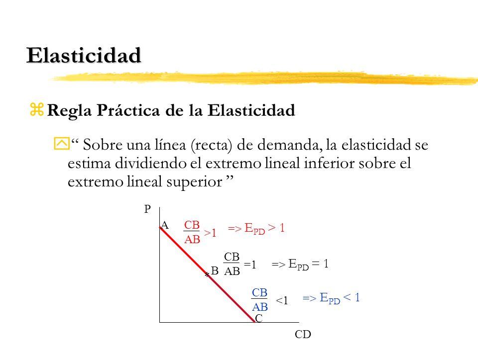 Elasticidad Regla Práctica de la Elasticidad