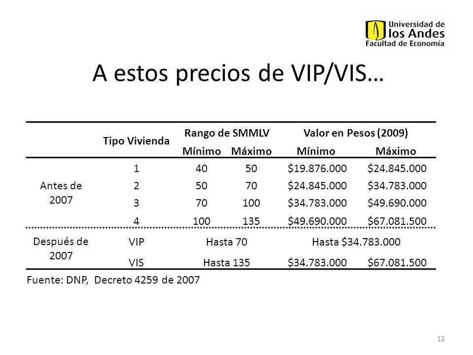 A estos precios de VIP/VIS…