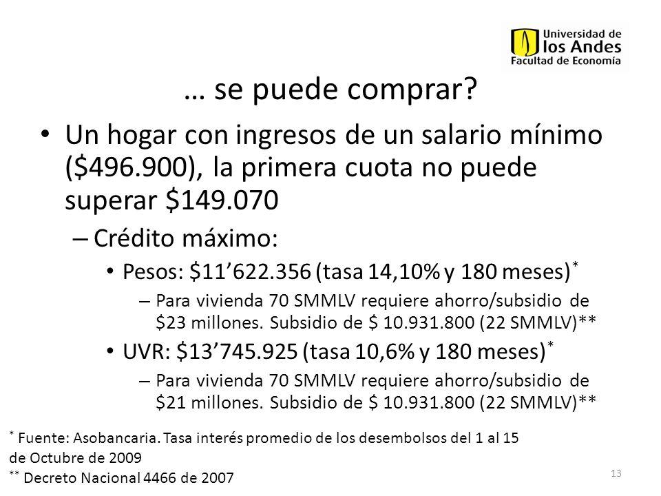 … se puede comprar Un hogar con ingresos de un salario mínimo ($496.900), la primera cuota no puede superar $149.070.