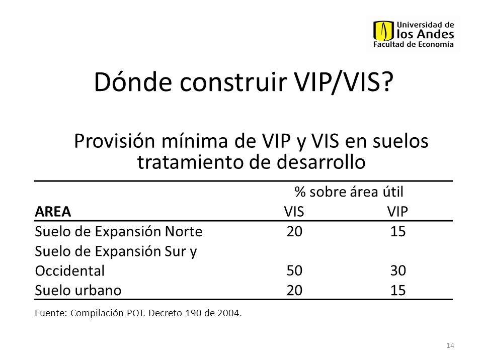 Dónde construir VIP/VIS