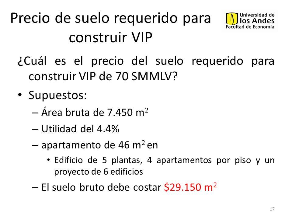 Precio de suelo requerido para construir VIP