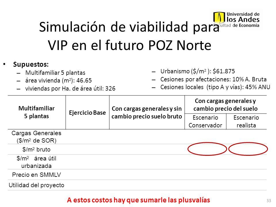 Simulación de viabilidad para VIP en el futuro POZ Norte