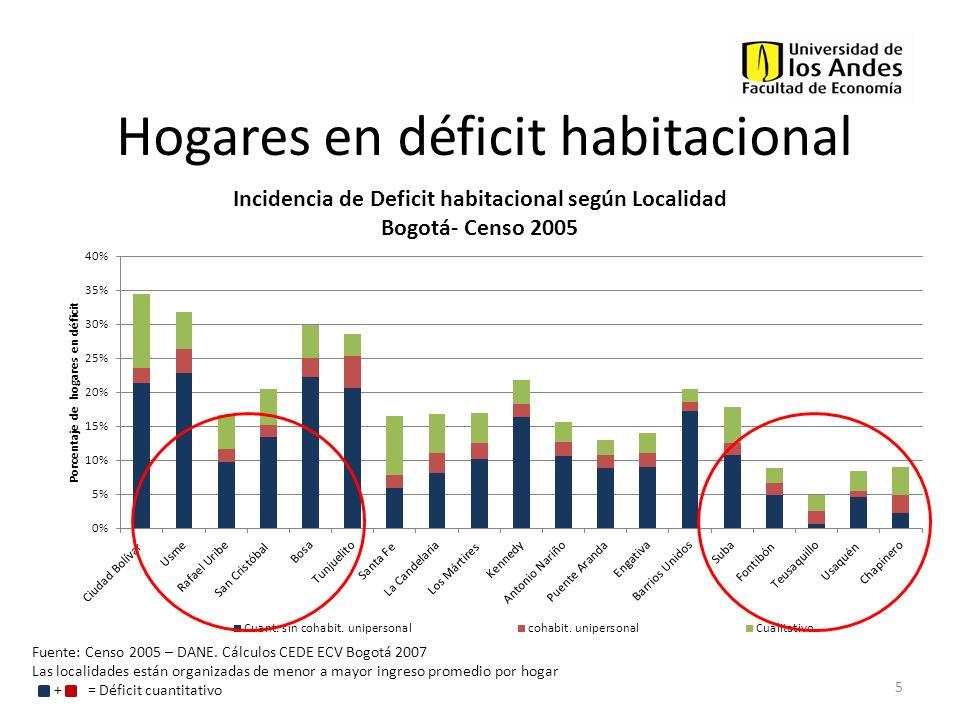 Hogares en déficit habitacional