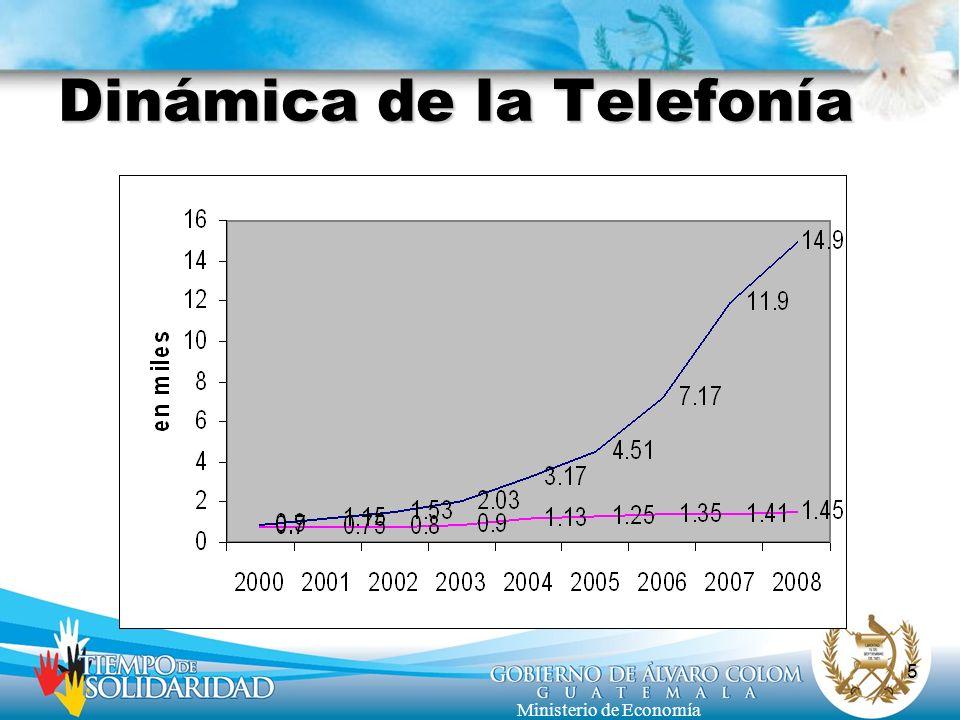 Dinámica de la Telefonía