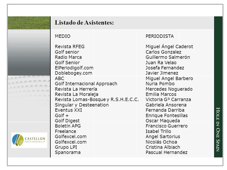 Listado de Asistentes: