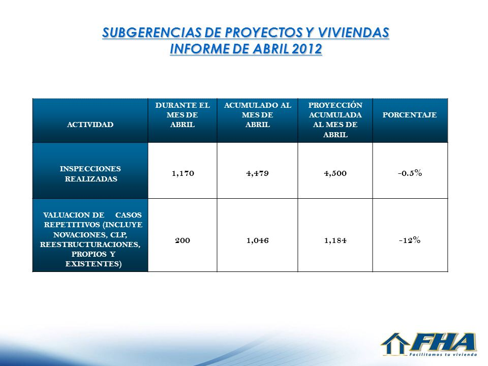 SUBGERENCIAS DE PROYECTOS Y VIVIENDAS INFORME DE ABRIL 2012