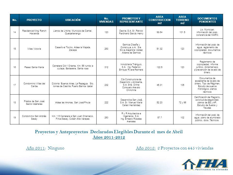 Proyectos y Anteproyectos Declarados Elegibles Durante el mes de Abril