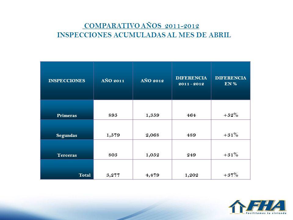 INSPECCIONES ACUMULADAS AL MES DE ABRIL