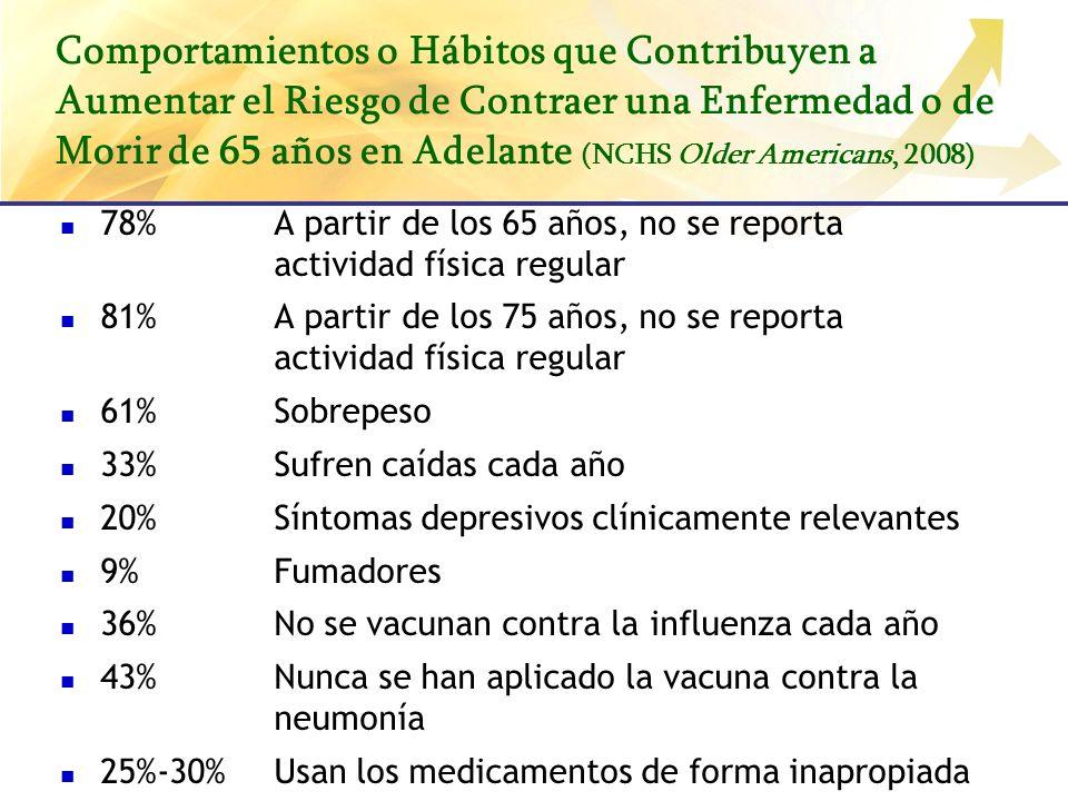 Comportamientos o Hábitos que Contribuyen a Aumentar el Riesgo de Contraer una Enfermedad o de Morir de 65 años en Adelante (NCHS Older Americans, 2008)