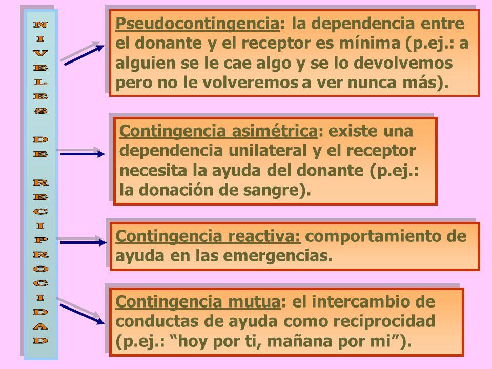 Pseudocontingencia: la dependencia entre el donante y el receptor es mínima (p.ej.: a alguien se le cae algo y se lo devolvemos pero no le volveremos a ver nunca más).