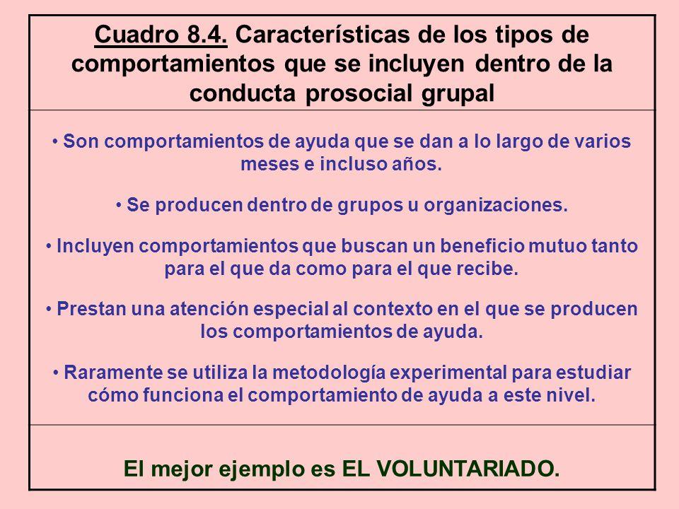 Cuadro 8.4. Características de los tipos de comportamientos que se incluyen dentro de la conducta prosocial grupal