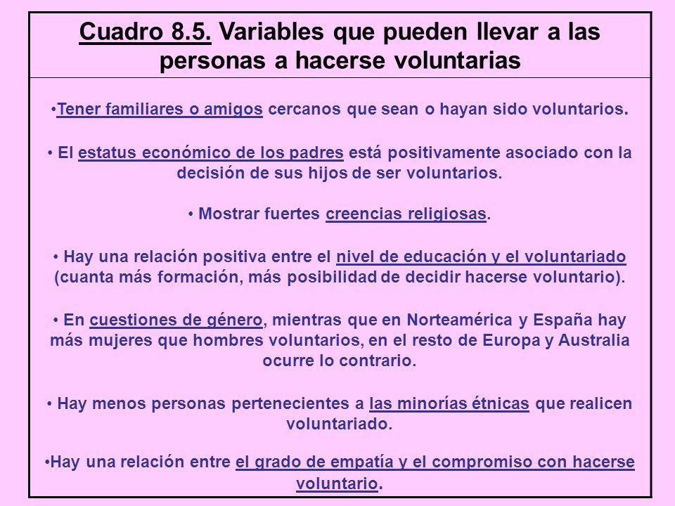 Cuadro 8.5. Variables que pueden llevar a las personas a hacerse voluntarias