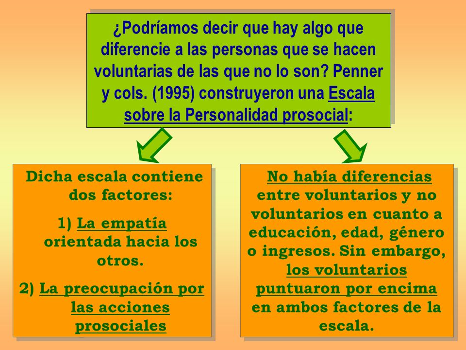 ¿Podríamos decir que hay algo que diferencie a las personas que se hacen voluntarias de las que no lo son Penner y cols. (1995) construyeron una Escala sobre la Personalidad prosocial: