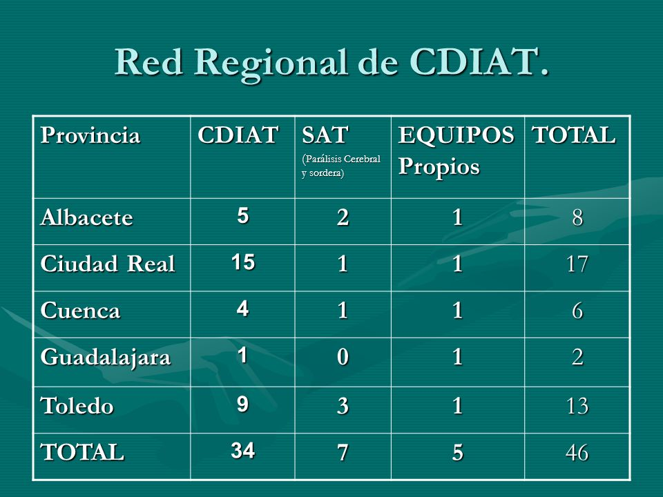 Red Regional de CDIAT. Provincia CDIAT