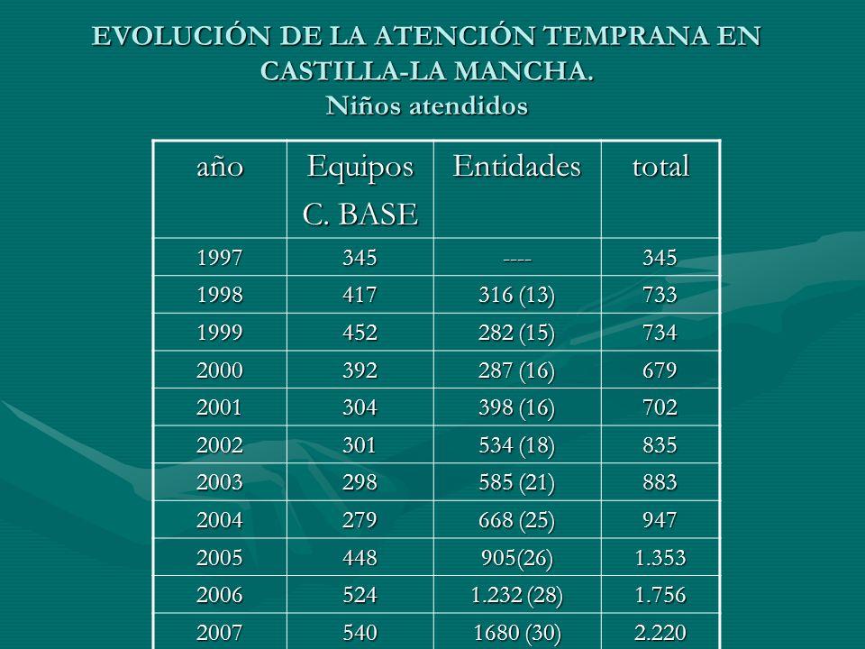 año Equipos C. BASE Entidades total