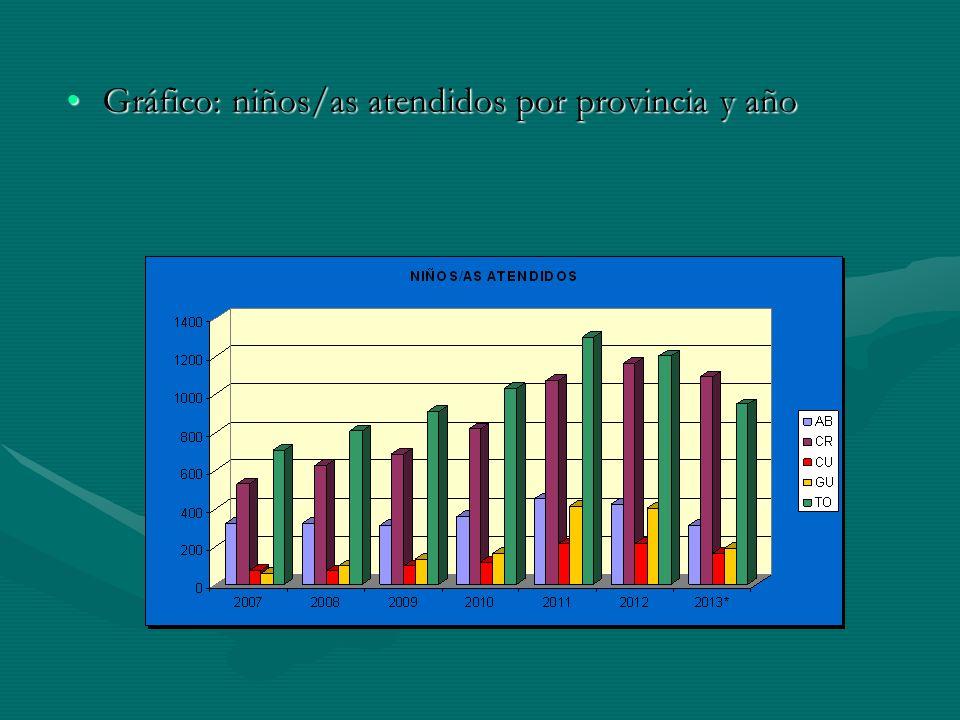 Gráfico: niños/as atendidos por provincia y año