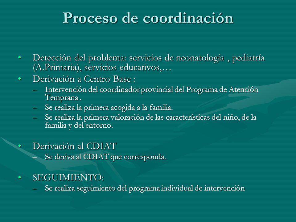 Proceso de coordinación