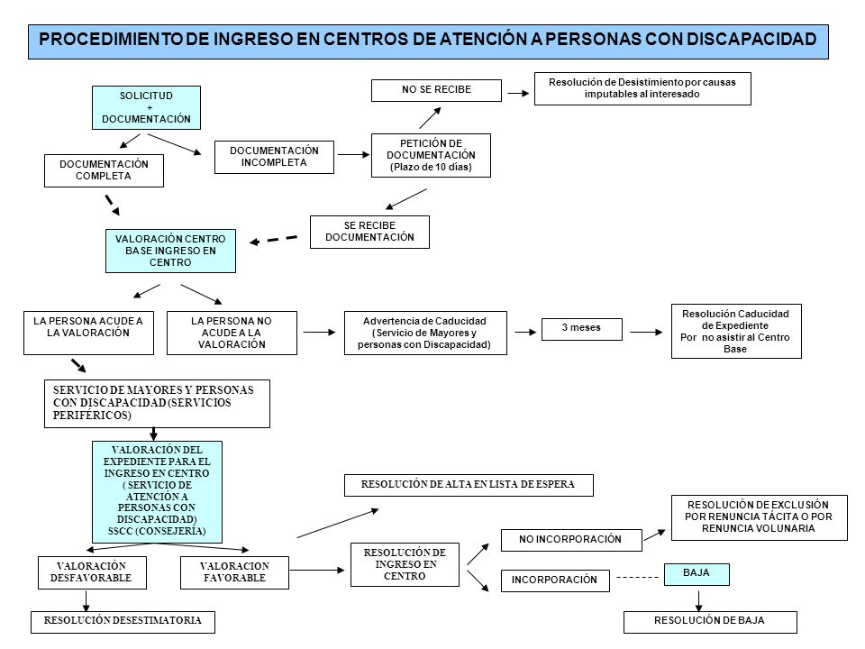 PROCEDIMIENTO DE INGRESO EN CENTROS DE ATENCIÓN A PERSONAS CON DISCAPACIDAD