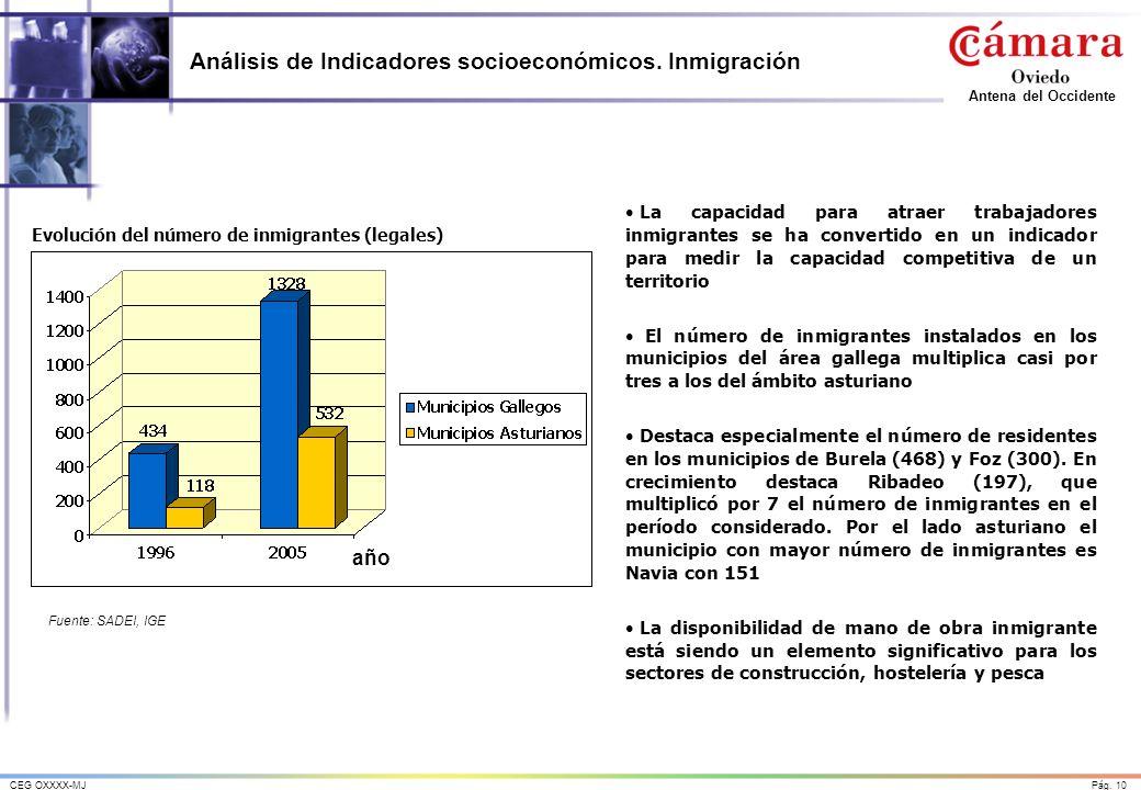 Análisis de Indicadores socioeconómicos. Inmigración