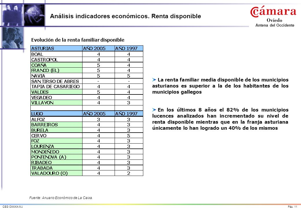 Análisis indicadores económicos. Renta disponible